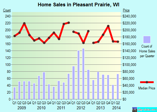 Pleasant Prairie,WI real estate house value index trend