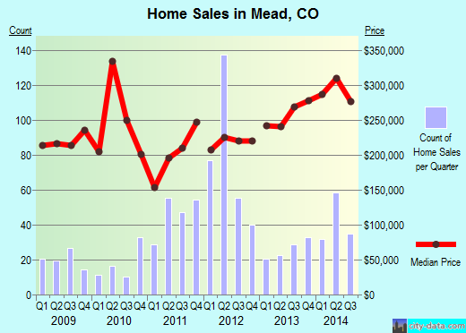Mead,CO real estate house value index trend
