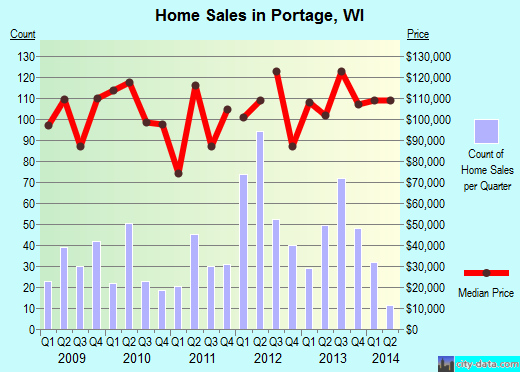 Portage,WI real estate house value index trend