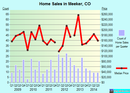 Meeker,CO real estate house value index trend