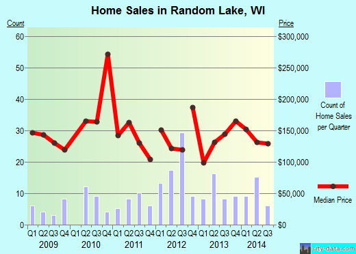 Random Lake,WI real estate house value index trend
