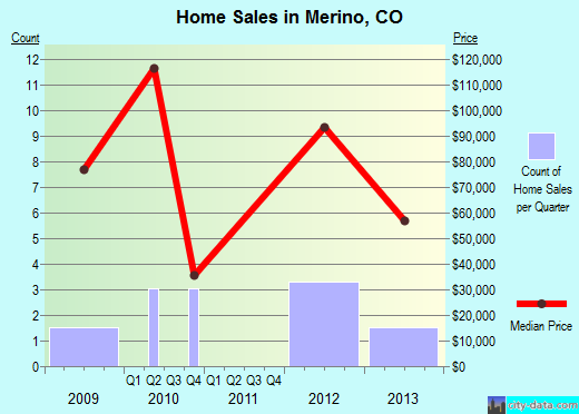 Merino,CO real estate house value index trend