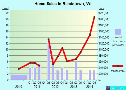 Readstown,WI real estate house value index trend
