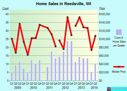 Reedsville,WI real estate house value index trend