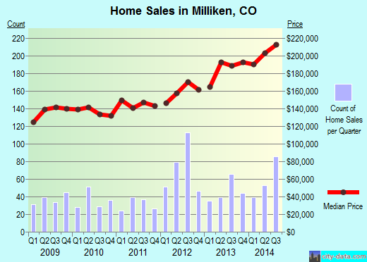 Milliken,CO real estate house value index trend