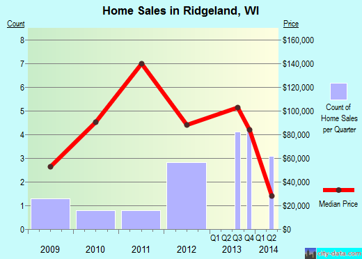 Ridgeland,WI real estate house value index trend