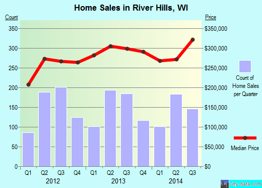 River Hills,WI real estate house value index trend