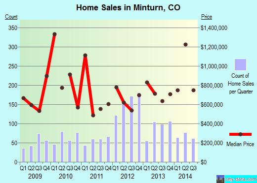 Minturn,CO real estate house value index trend