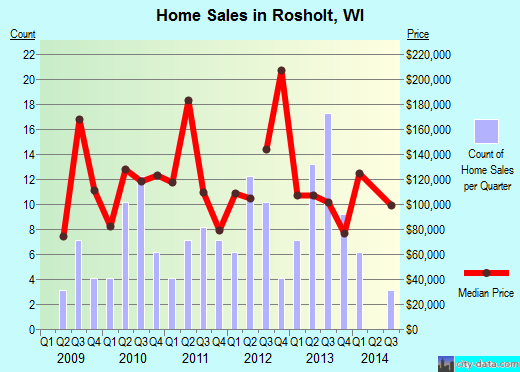 Rosholt,WI real estate house value index trend
