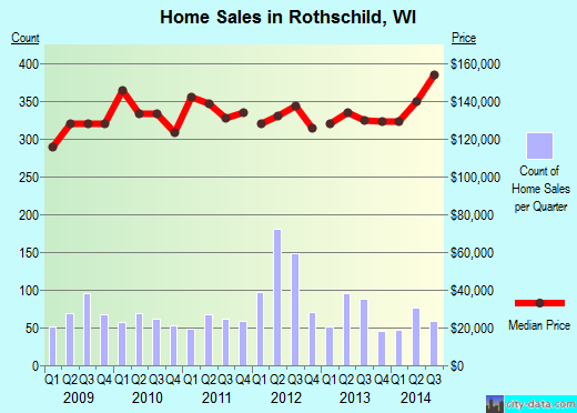 Rothschild,WI real estate house value index trend