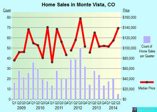 Monte Vista,CO real estate house value index trend