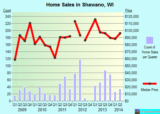 Shawano,WI real estate house value index trend
