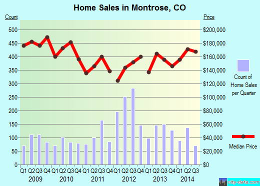 Montrose,CO index of house prices