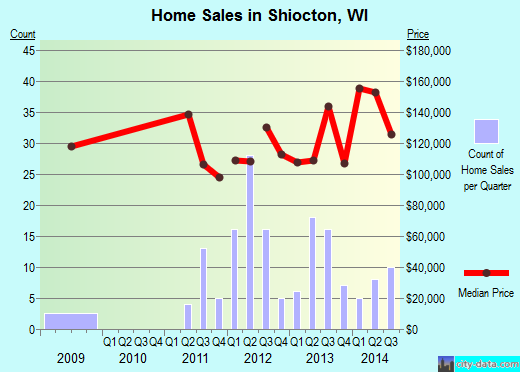 Shiocton,WI real estate house value index trend