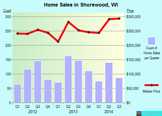 Shorewood,WI real estate house value index trend