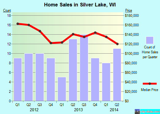 Silver Lake,WI index of house prices