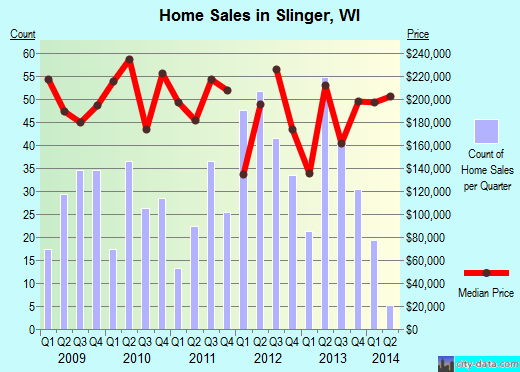 Slinger,WI real estate house value index trend