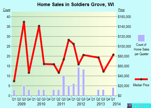 Soldiers Grove,WI real estate house value index trend