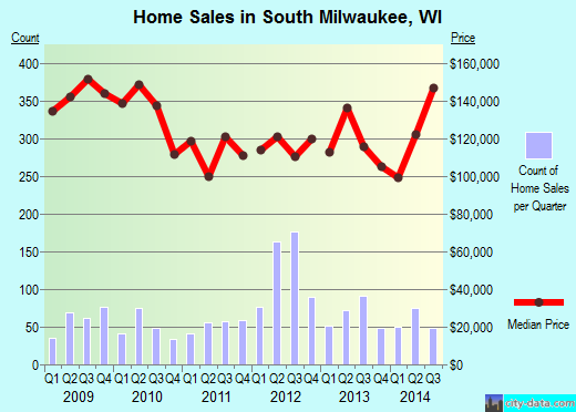 South Milwaukee,WI real estate house value index trend