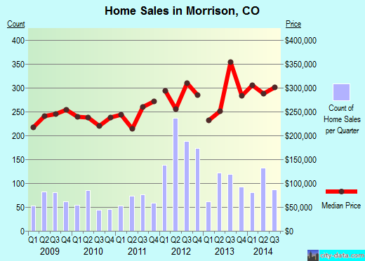 Morrison,CO real estate house value index trend