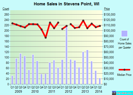 Stevens Point,WI real estate house value index trend