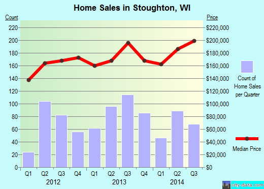 Stoughton,WI real estate house value index trend