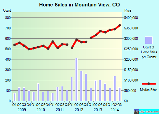 Mountain View,CO real estate house value index trend