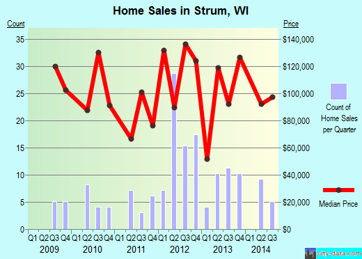 Strum,WI real estate house value index trend