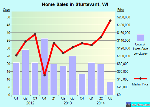 Sturtevant,WI real estate house value index trend