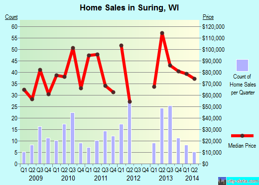 Suring,WI real estate house value index trend