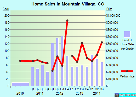 Mountain Village,CO index of house prices