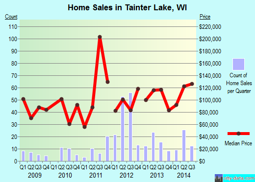Tainter Lake,WI real estate house value index trend