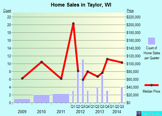 Taylor,WI real estate house value index trend