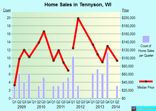Tennyson,WI real estate house value index trend