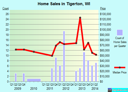 Tigerton,WI real estate house value index trend