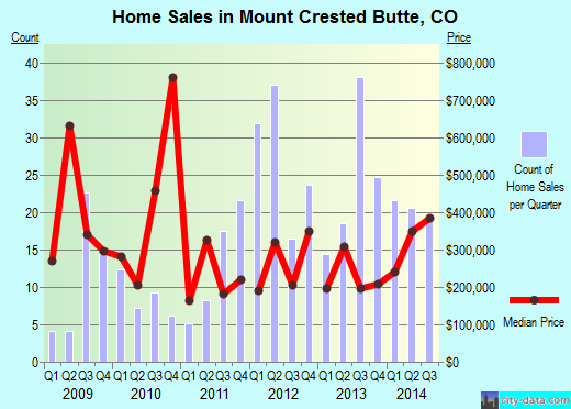 Mount Crested Butte,CO real estate house value index trend