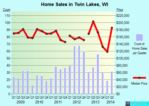 Twin Lakes,WI real estate house value index trend