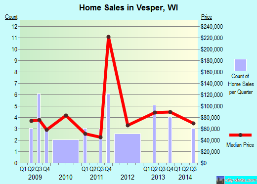 Vesper,WI real estate house value index trend