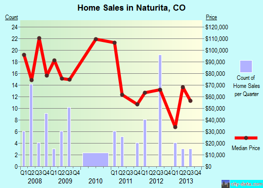 Naturita,CO real estate house value index trend