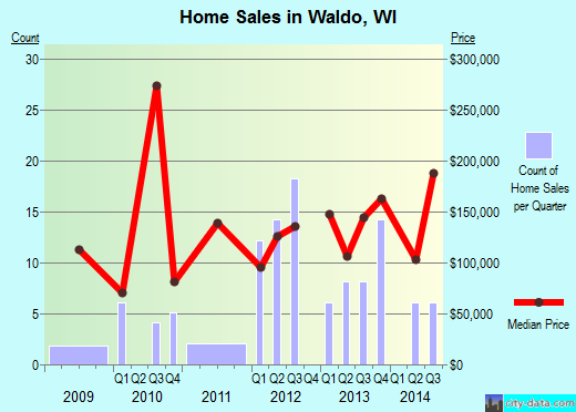 Waldo,WI real estate house value index trend