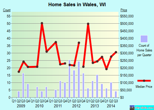 Wales,WI real estate house value index trend