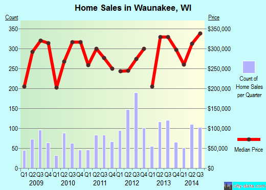 Waunakee,WI real estate house value index trend