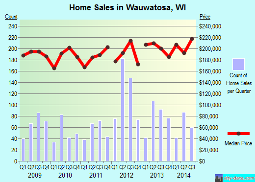 Wauwatosa,WI real estate house value index trend