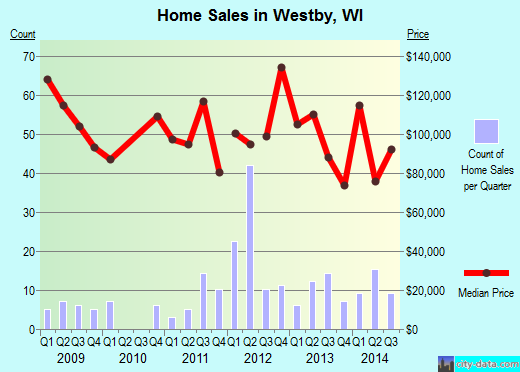 Westby,WI real estate house value index trend