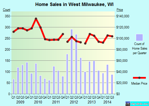 West Milwaukee,WI real estate house value index trend