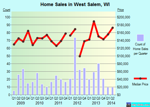West Salem,WI real estate house value index trend