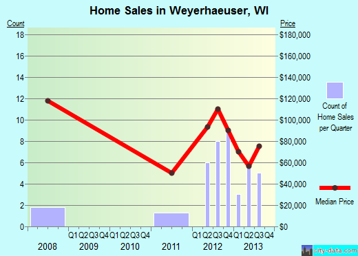 Weyerhaeuser,WI real estate house value index trend