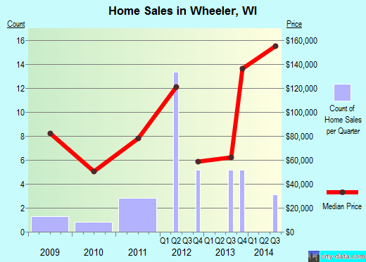 Wheeler,WI real estate house value index trend
