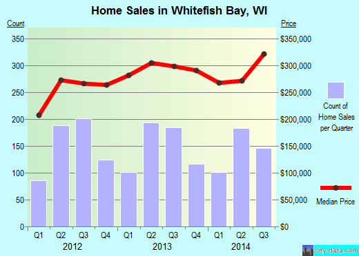 Whitefish Bay,WI real estate house value index trend