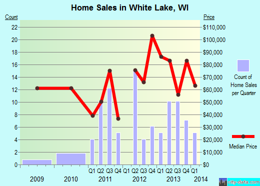 White Lake,WI real estate house value index trend
